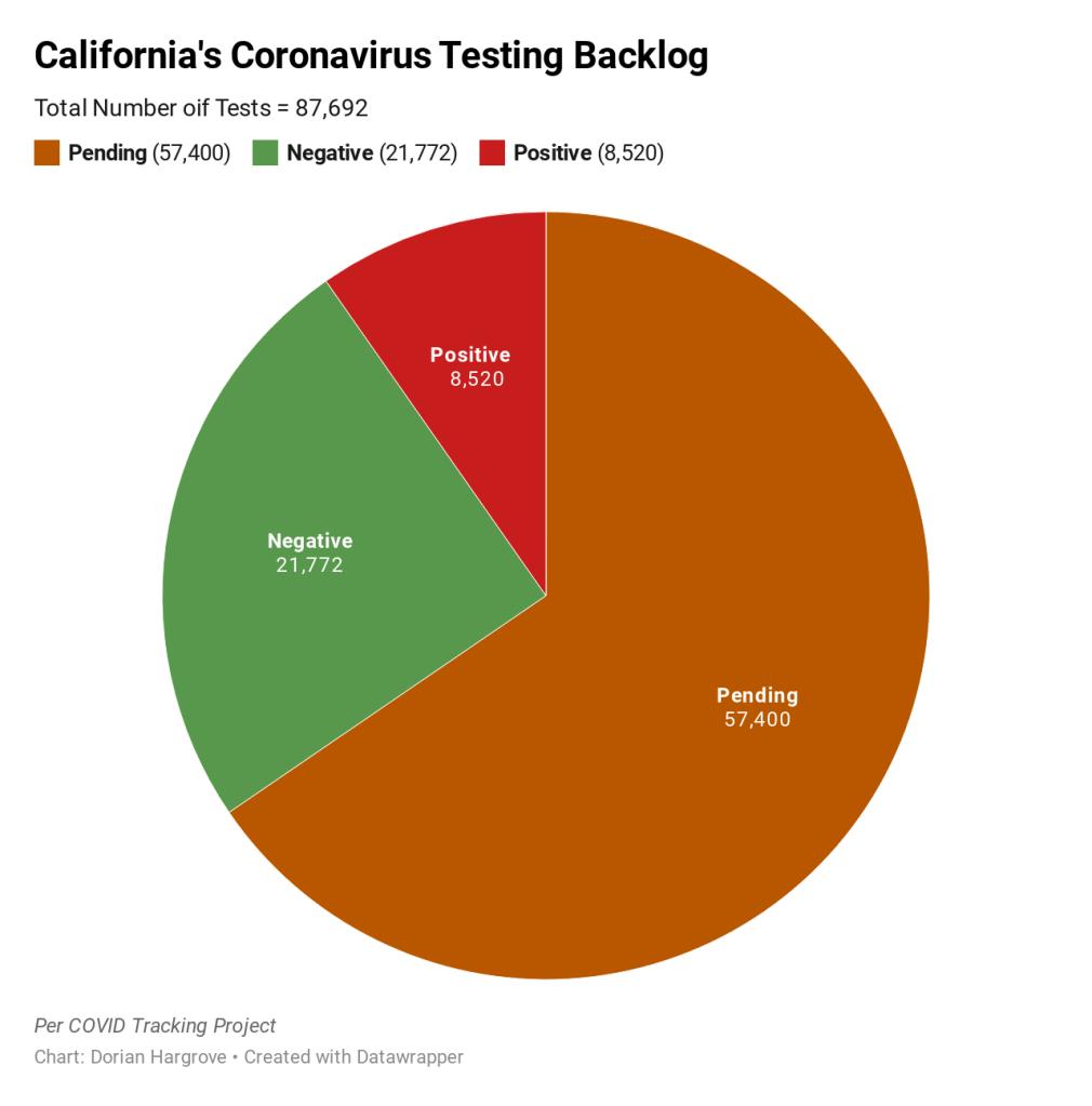 California Has A Major Coronavirus Testing Problem Nbc 7 San Diego