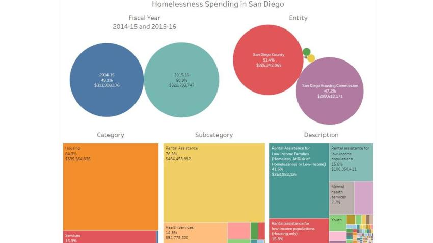 homelessness spending San Diego graphic