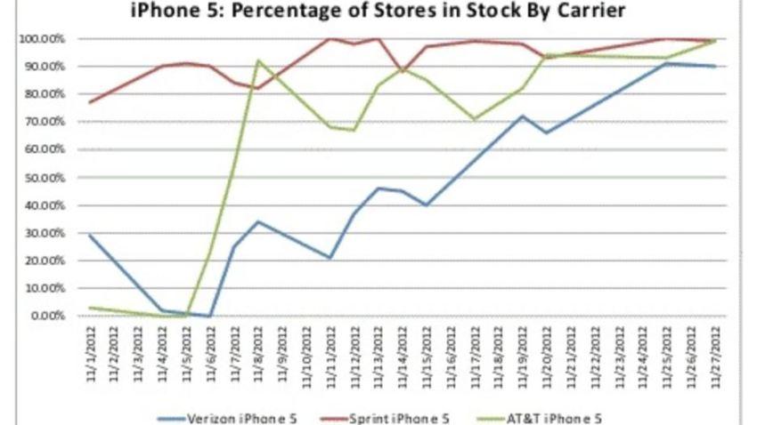 iPhone5AppleStores
