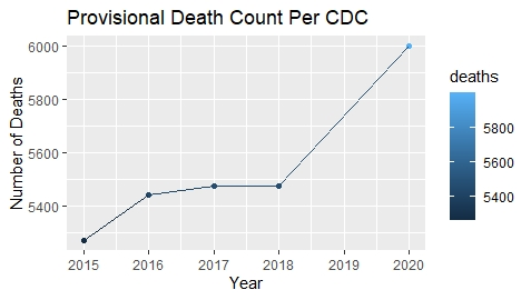 Federal Data Shows Increase In Deaths In San Diego County Nbc 7 San Diego