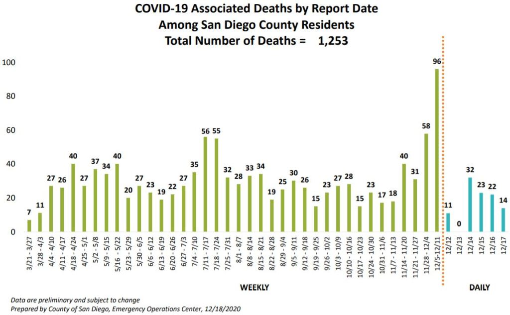 Weekly COVID-19-related deaths reported in San Diego County.
