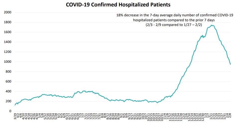 Confirmed patients hospitalized with COVID-19