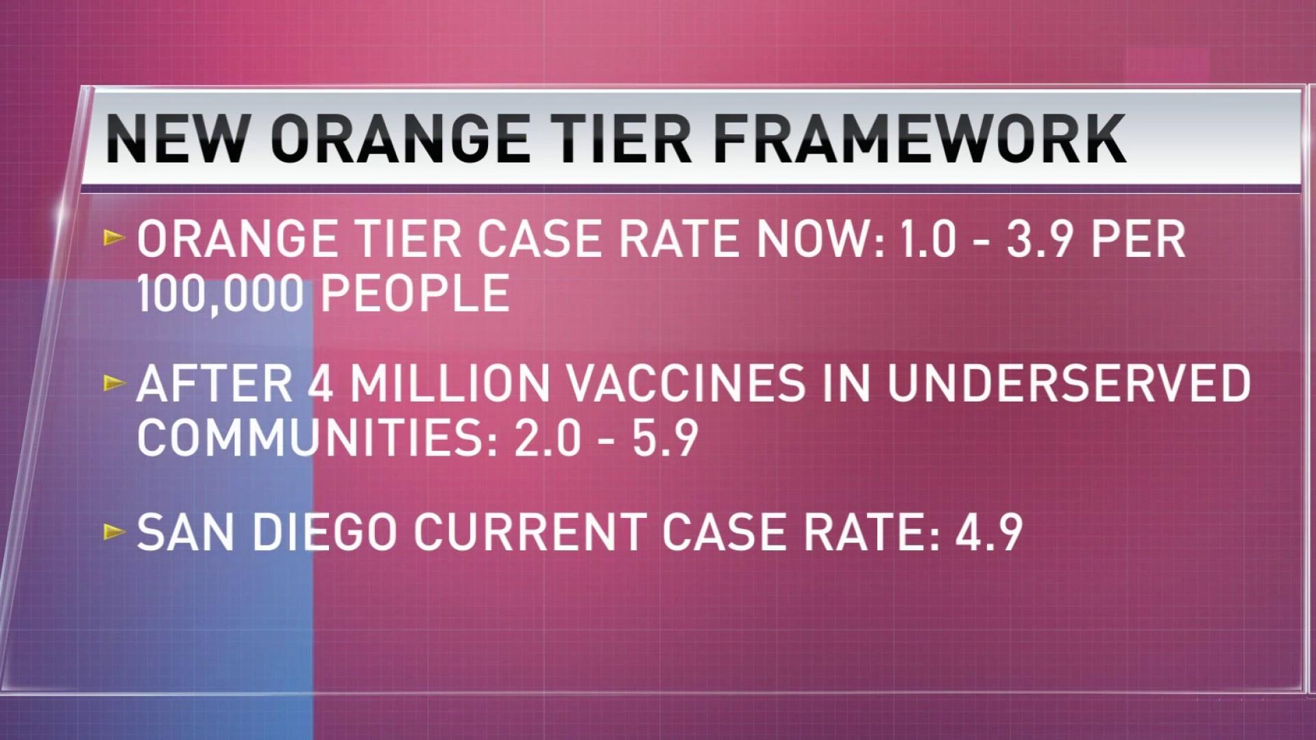 San Diego County Could Move Into Orange Tier – NBC 7 San Diego
