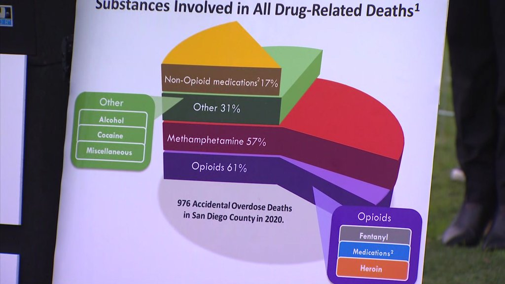 A pie chart details the substances involved in drug-related deaths in San Diego in 2020.