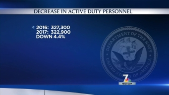 Closer Look at Proposed Navy Budget