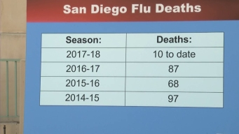 10 Dead, Number of New Flu Cases 'Worrisome'