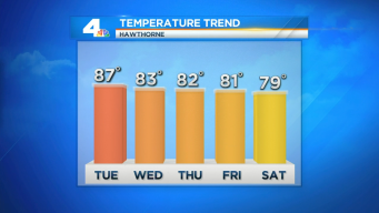 Record-Breaking Heat Continues to Bake SoCal