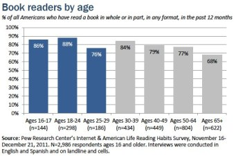 Teens Read Facebook and Books
