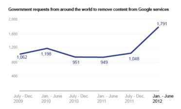 Google Take-Down Requests Rise 71 Percent