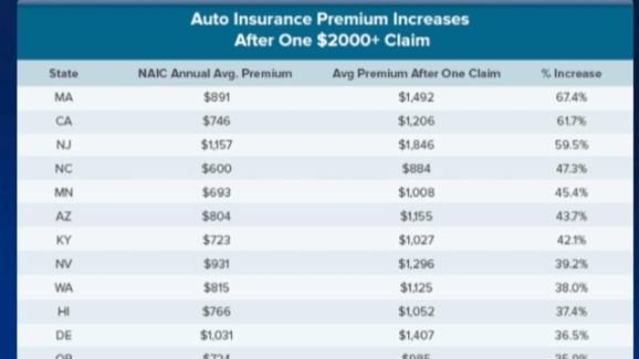 CA Insurance Rates Soar after Accident: Report - NBC 7 San Diego