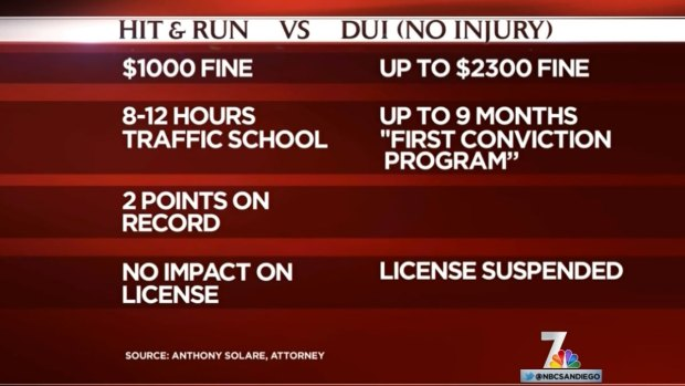 [DGO] Attny: Hit-and-Run Penalty Less Than DUI