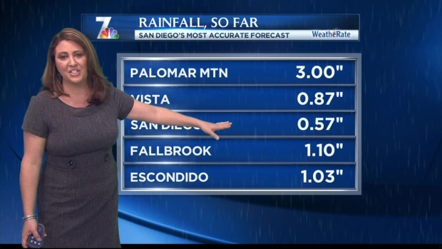San Diego Rainfall Totals