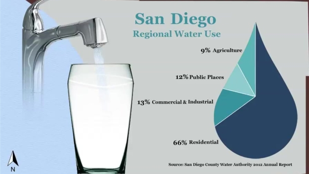 Where Our Water Goes