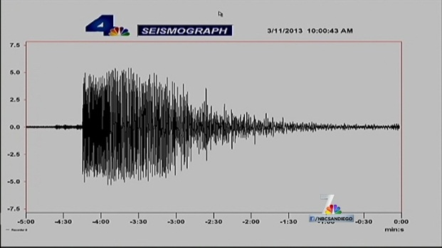 [DGO] Anza Earthquake May be a Foreshock