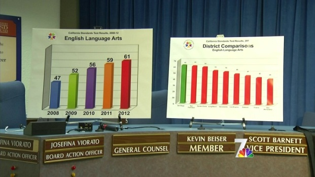 [DGO] Students Scoring Higher on Standardized Tests