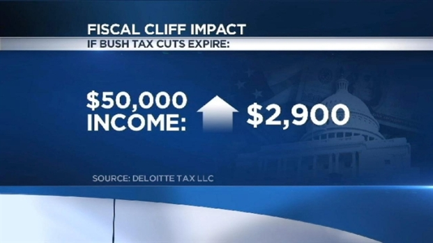 [DC] Countdown to Fiscal Cliff