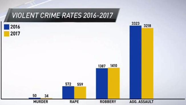 Crime Rate Drops to Lowest in 49 Years in San Diego - NBC 7 San Diego