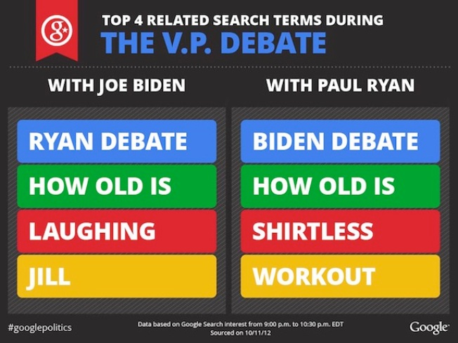 "VP Debate: Google Searches for ""Malarkey"" and ""Ryan Shirtless"" Skyrocket"