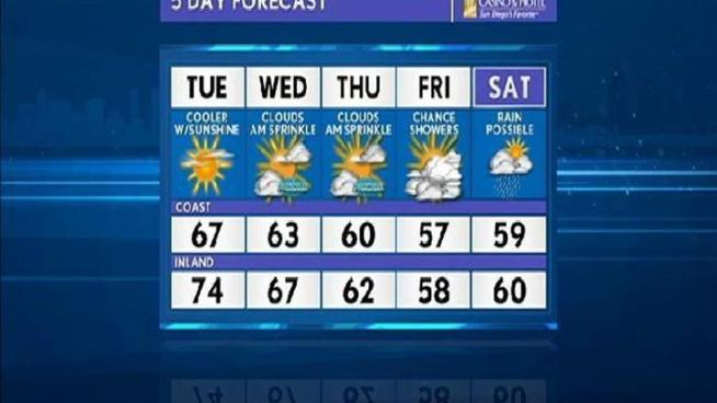 NBC San Diego Meteorologist, Jodi Kodesh has the weather forecast for Monday, April 4th.