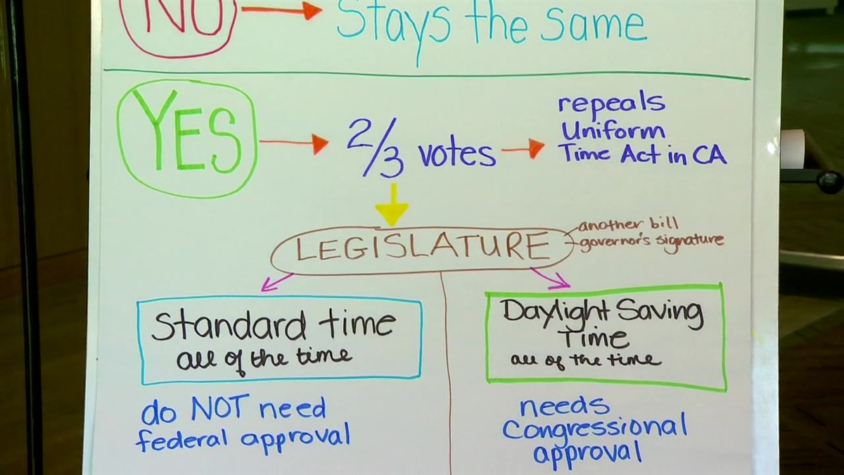 A Closer Look at Proposition 7, The Daylight Saving Time Measure